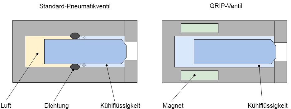 GRIP valve diagram showing advantages of solenoid valve