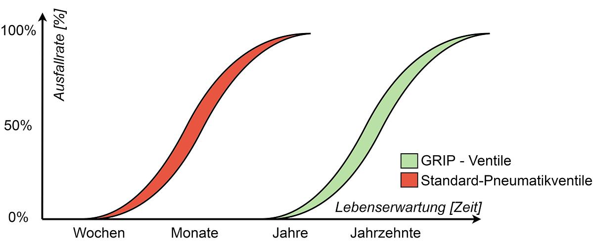 GRIP valve diagram